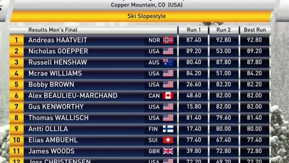 PÅ TOPP: Andreas Håtveit vant dagens verdenscuprunde i slopestyle i Copper Mountain!