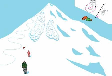 AVGJØRENDE FASE: Når skreduhellet er ute er det viktig å holde hodet kaldt og gjøre ting riktig. Øv på søking med både sender/ mottaker og søkestang, og vit hvordan du graver mest mulig effektivt. Illustrasjon: Didrik Magnus-Andresen