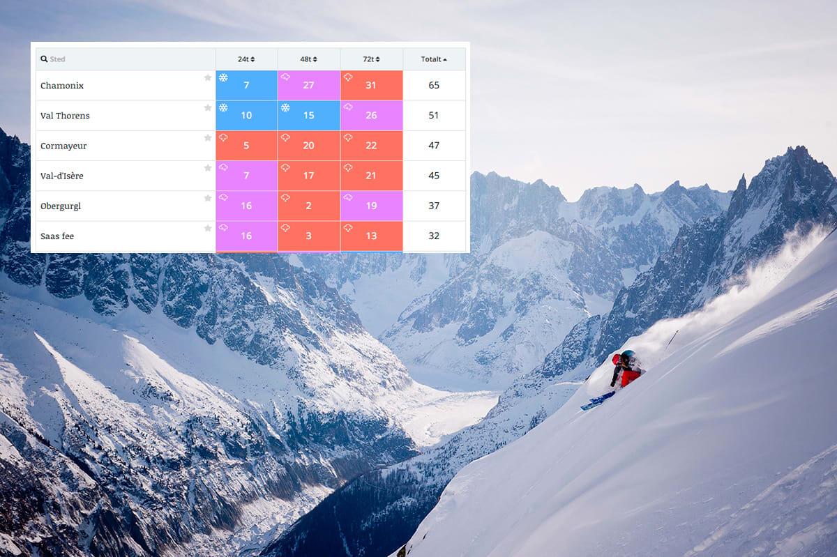 SNØ: Det blir en fin uke for reisende til Alpene - spesielt i Chamonix. Foto: Vegard Breie
