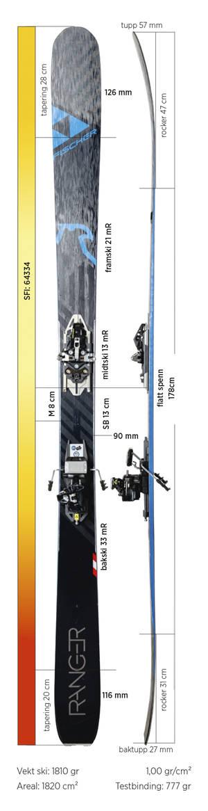 Test av Fischer Ranger 92 TI 2020