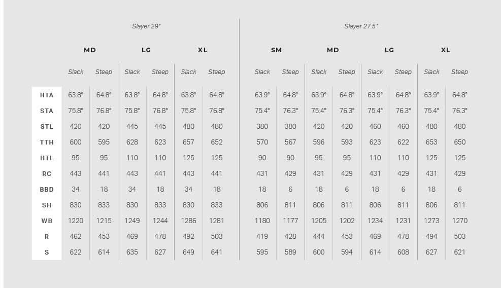 TALLENES TALE: Geometri-tabellen for både 27,5 - og 29-tommerversjonen av Rocky Mountain Slayer.