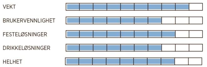 osprey skala