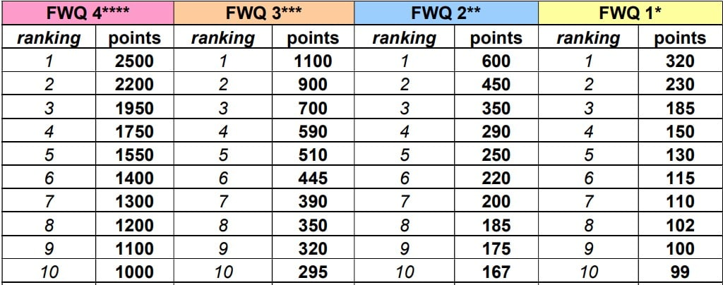 points_overview_fwq