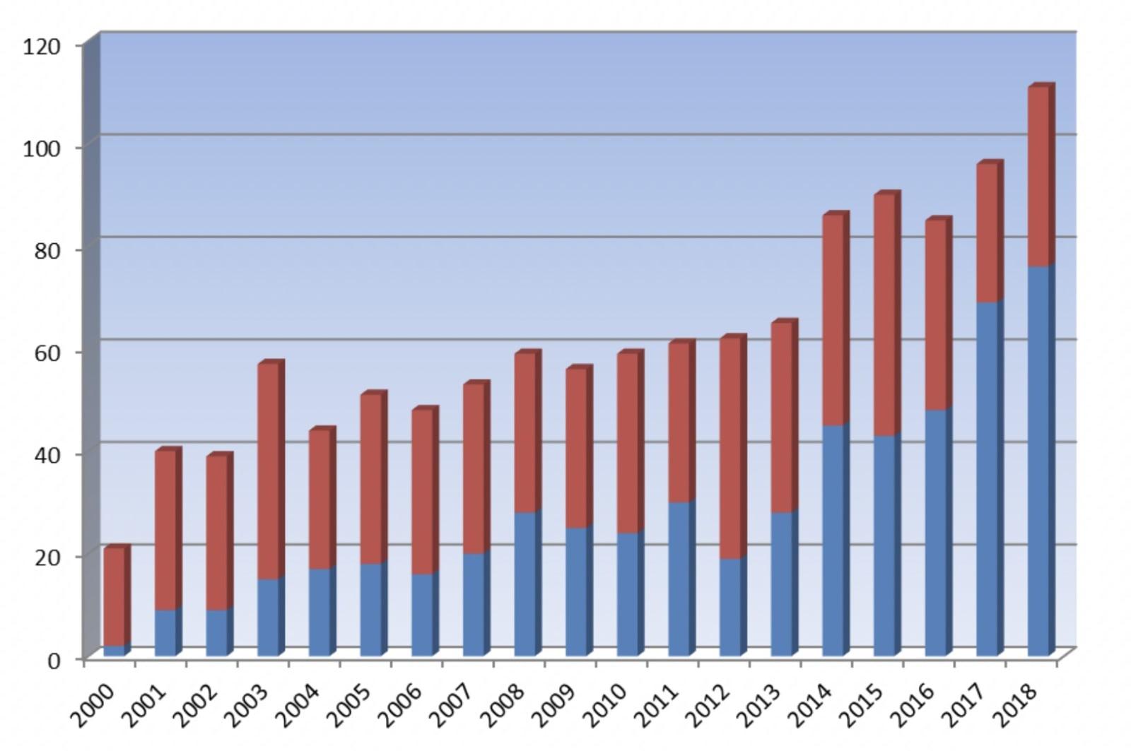 ulykkesstatistikk klatrevegger ute inne