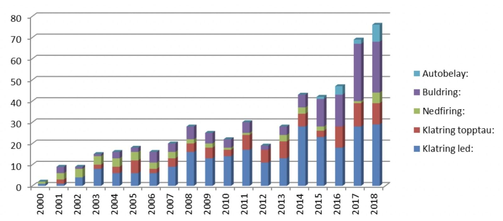 statistikk klatreulykker