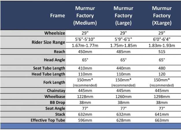 STORE TALL: Som alle trender tilsier, er Starling Murmur 29 Factory både lang og slak.