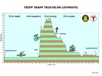 TrippTrapp_Profil