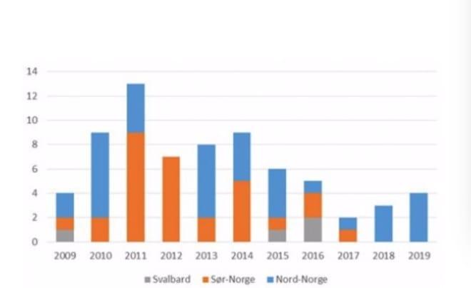 Antall omkomne i snøskred i Norge siden 2009. Kilde: varsom.no