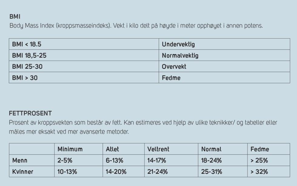 Klatring_vekt_BMI