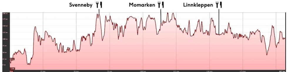 Oslo-Mysen løypeprofil