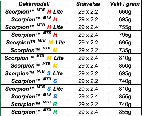 KONKURRANSEDYKTIG PÅ VEKT: De nye Scorpion-dekkene kommer i versjoner som er lette nok til rundbaneritt og kraftige nok til enduro.