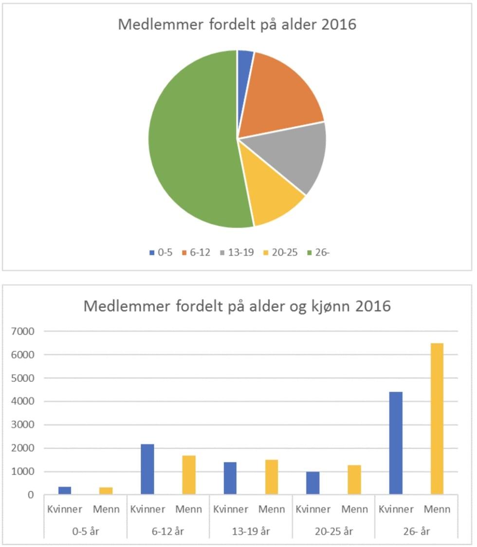 statistikk4