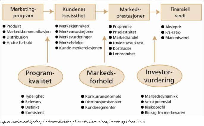 Modell 1: Merkeverdikjeden - viser sammenhengen mellom virkemidler og effekter i merkevarebygging