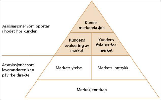 Modell 2: Merkepyramiden - kundebasert merkeverdi