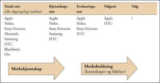 Modell 4: Kjennskap og holdninger - fra behov til kjøp og eliminering av merker