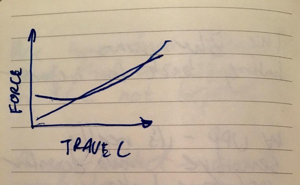 MER PLATTFORM: Blur er den kurven som starter høyest på den loddrette aksen, den andre kurven representerer Tallboy og Santa Cruz andre stisykler. Illustrasjon: Nick Anderson