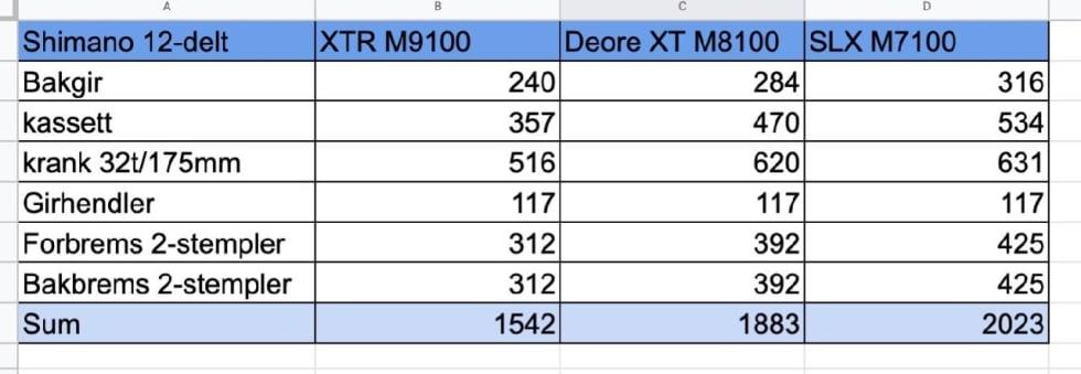 SAMMENLIGNING: Du kan mixe og matche SLX, XT og XTR. Her er vektene på de forskjellige delene.