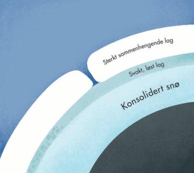 LAGDELING: ...er en forutsetning for flakskred. Illustrasjon: Anne Vollaug