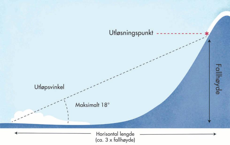 TRE GANGERN: Skredet kan gå tre ganger så langt utover som høyden på skredet. Illustrasjon: Anne Vollaug