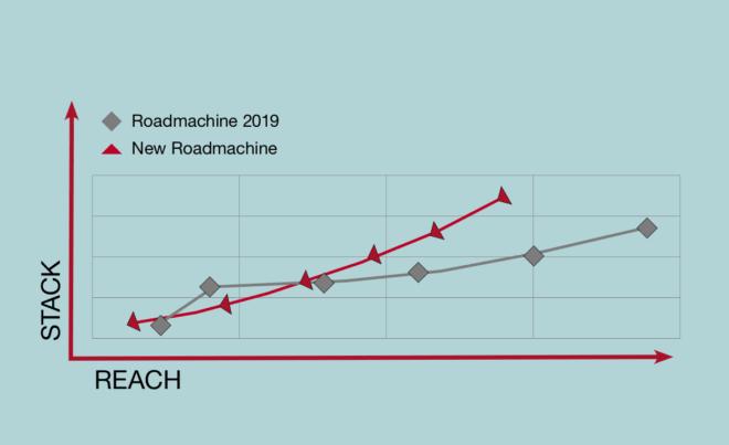 LINEÆR: Forholdet mellom rammelengde og rammehøyde er nå mer lineært enn på forgjengeren.