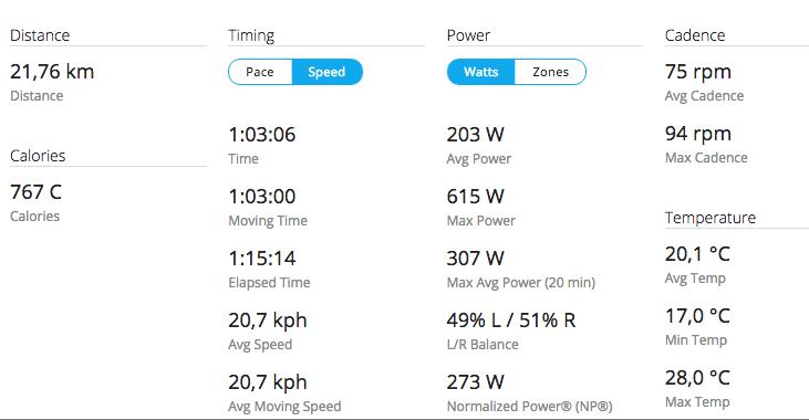 LITT MER: Målingene med SRAM Quarq XX1 lå jevnt over litt høyere enn med Stages.