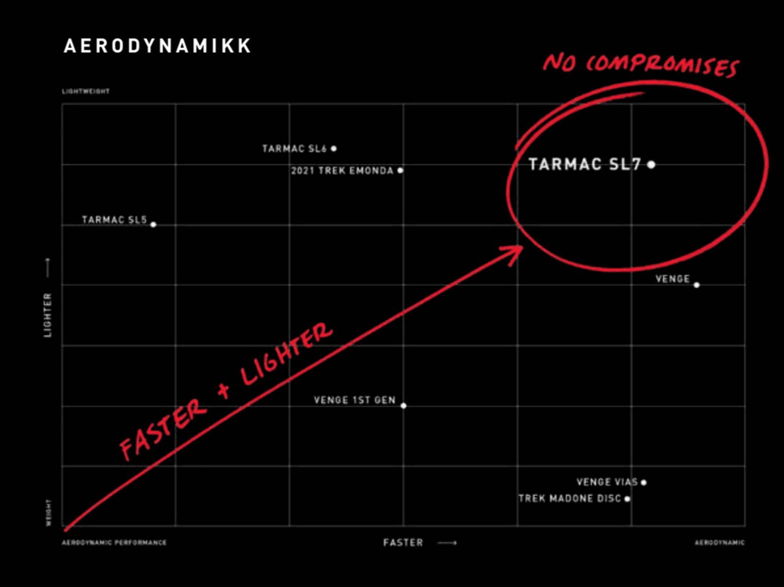 aero-tabell Tarmac SL7