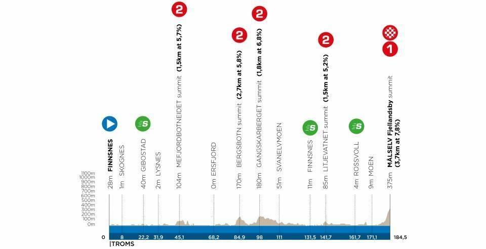 arctic race of norway 2021, etappe 3