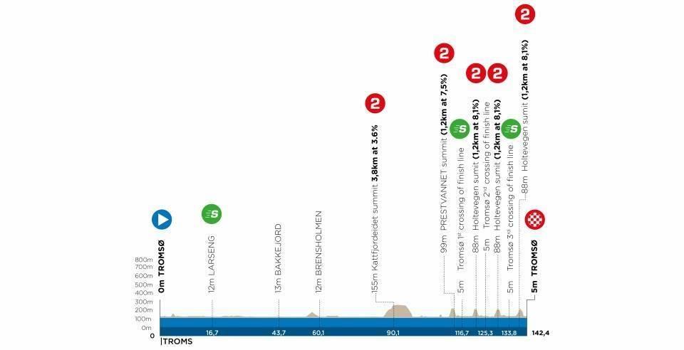 artic race of norway 2021, etappe 1