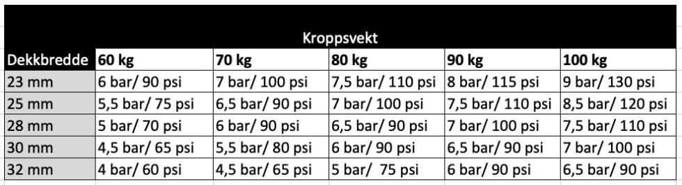 tabell som viser hvor mye luft du skal ha i et sykkeldekk