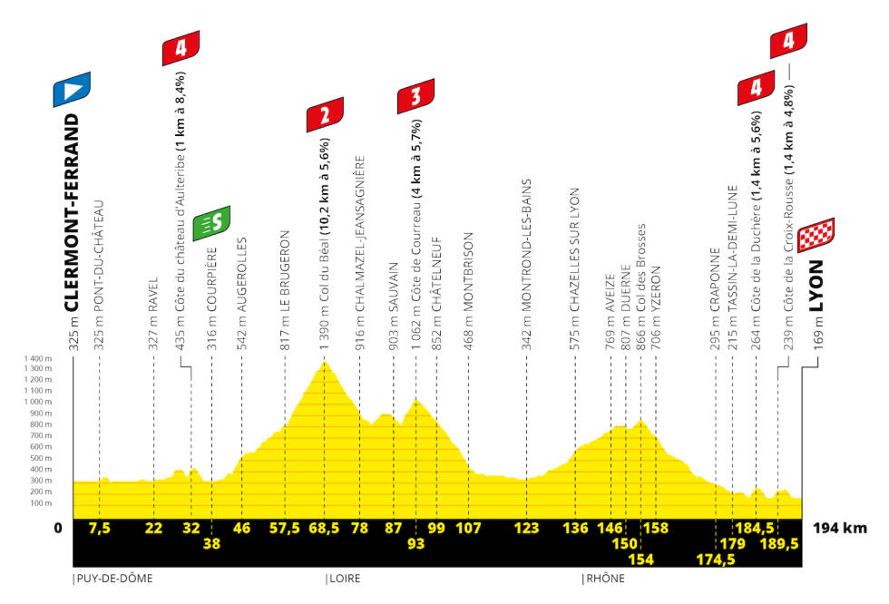 etappe-14-tour-de-france-2020
