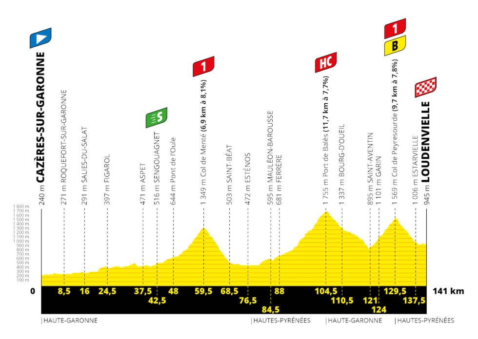 etappe-8-tour-de-france-2020