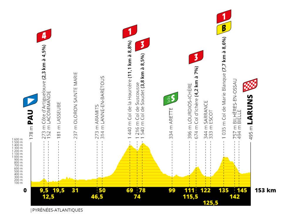 etappe-9-tour-de-france-2020