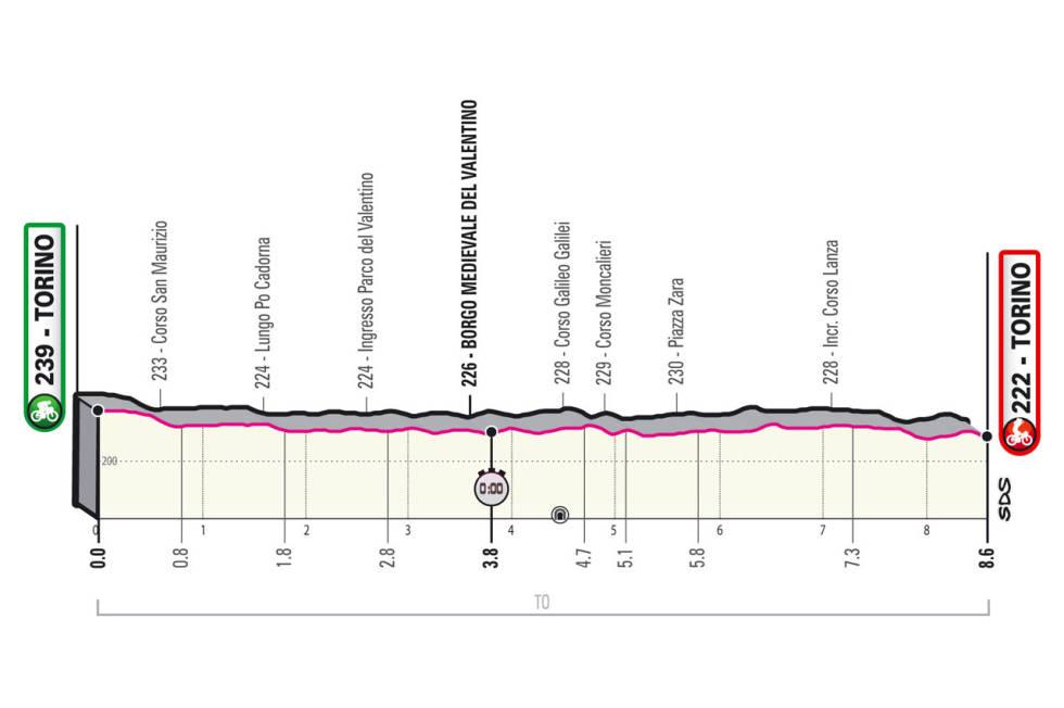 giro d'italia 2021 etappe 1 løypeprofil