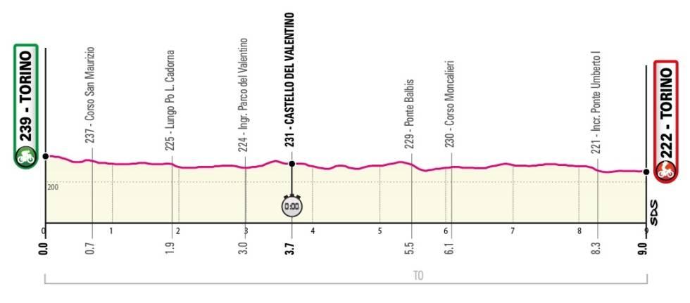 giro d'italia 2021 - etappe 1