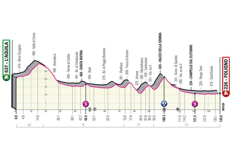 giro d'italia 2021 etappe 10 løypeprofil