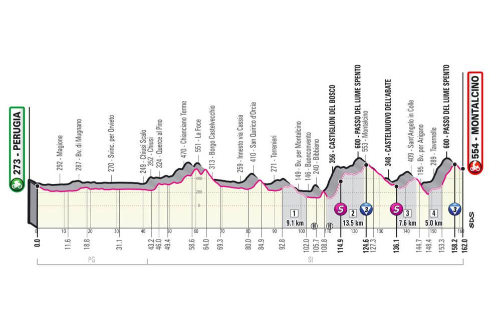 giro d'italia 2021 etappe 11 løypeprofil