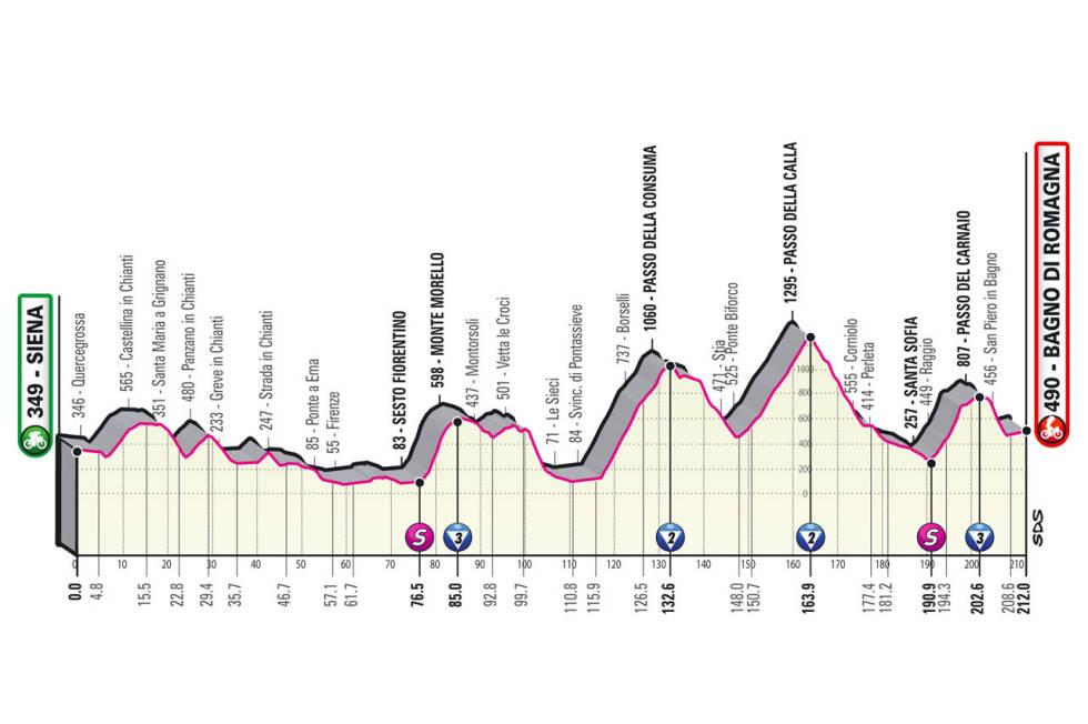 giro d'italia 2021 etappe 12 løypeprofil