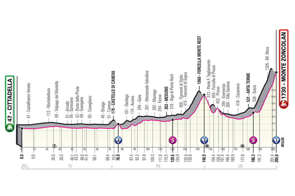 giro d'italia 2021 etappe 14 løypeprofil