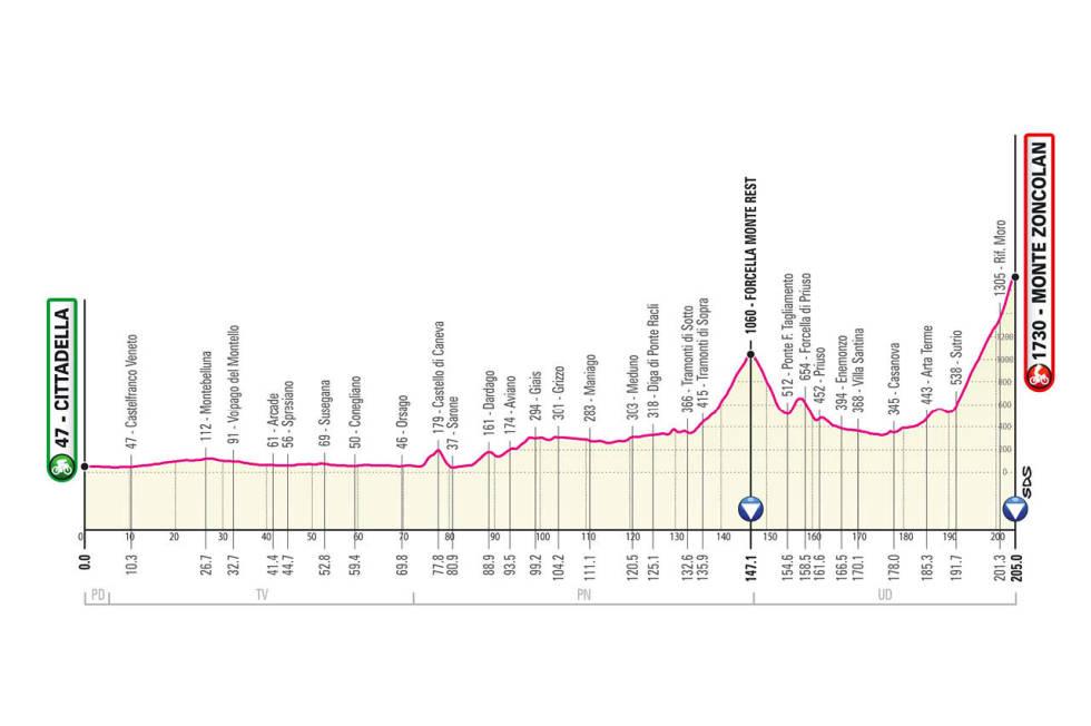giro d'italia 2021 etappe 14