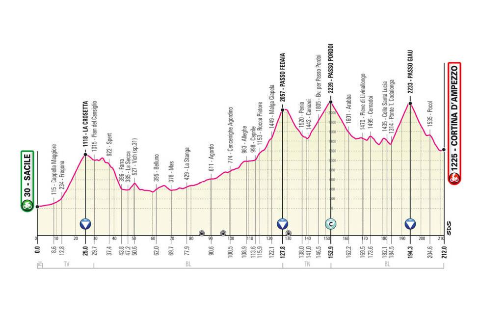 giro d'italia 2021 etappe 16