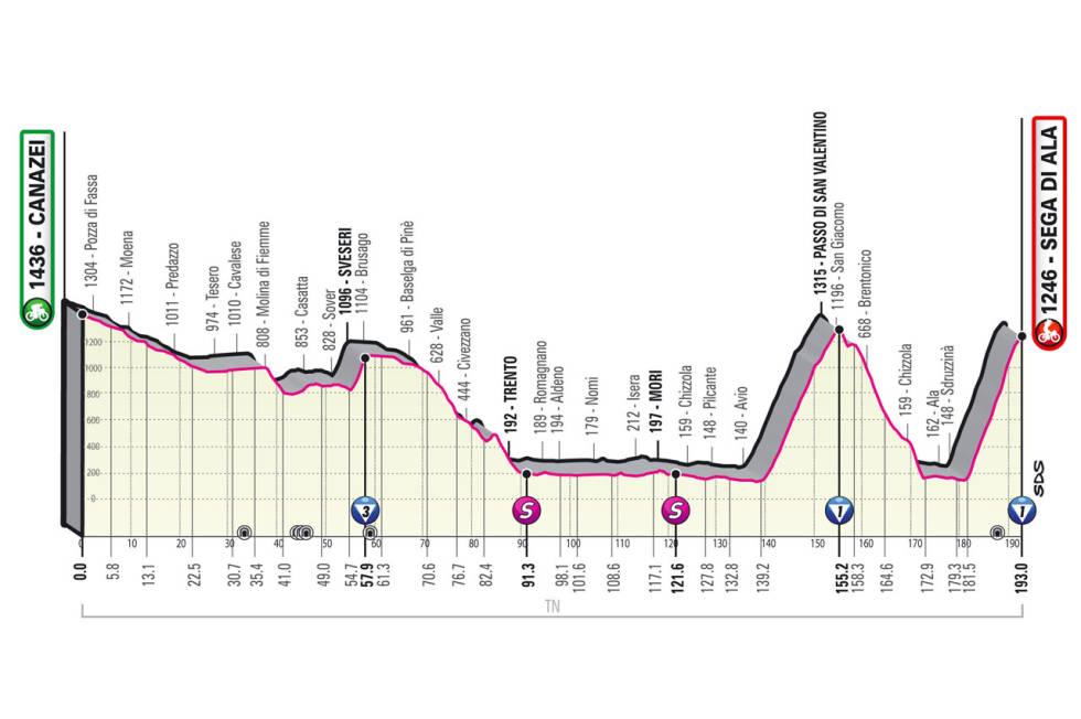 giro d'italia 2021 etappe 17 løypeprofil