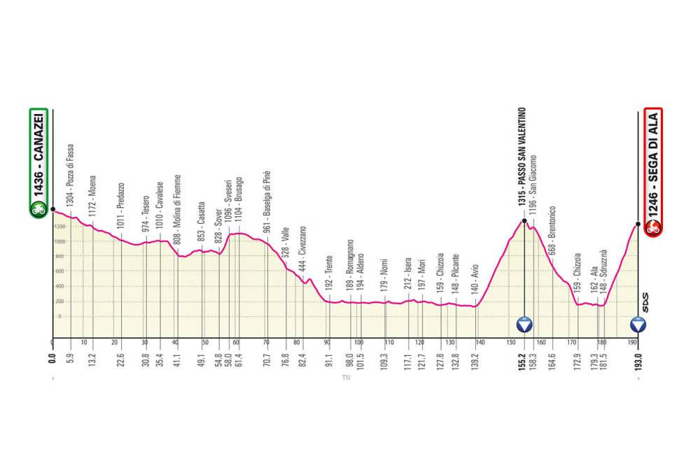 giro d'italia 2021 etappe 17
