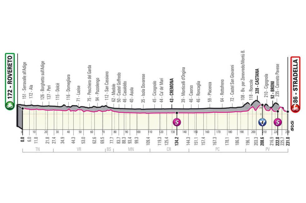 giro d'italia 2021 etappe 18 løypeprofil