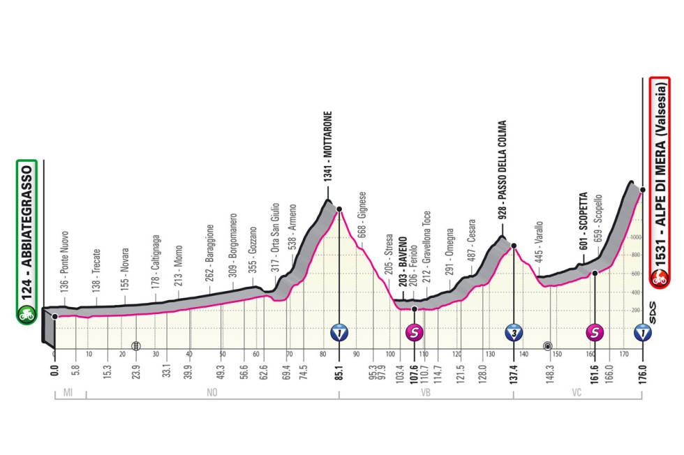 giro d'italia 2021 etappe 19 løypeprofil