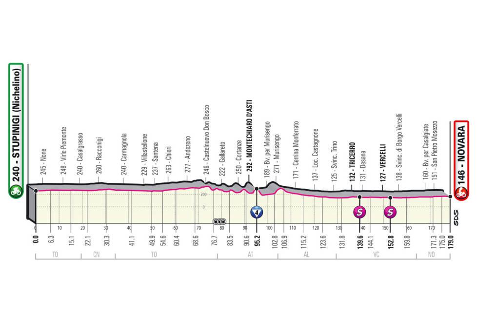 giro d'italia 2021 etappe 2 løypeprofil