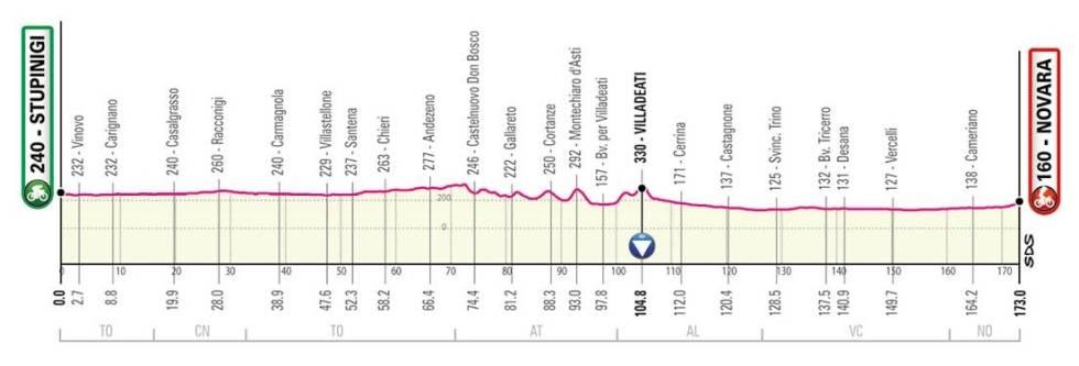 giro d'italia 2021 - etappe 2