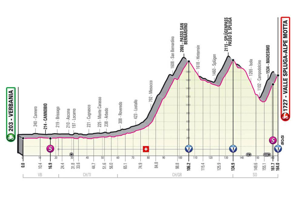 giro d'italia 2021 etappe 20 løypeprofil