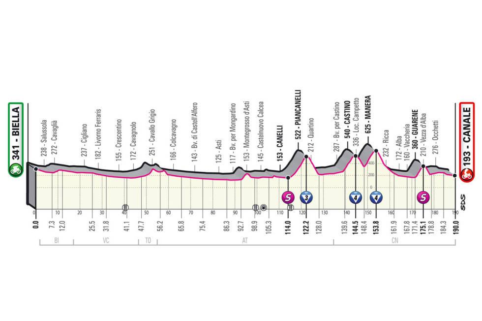 giro d'italia 2021 etappe 3 løypeprofil