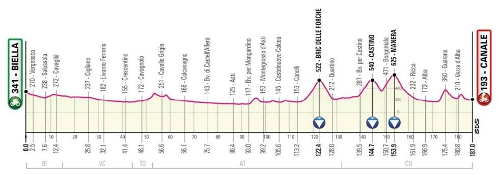 giro d'italia 2021 - etappe 3