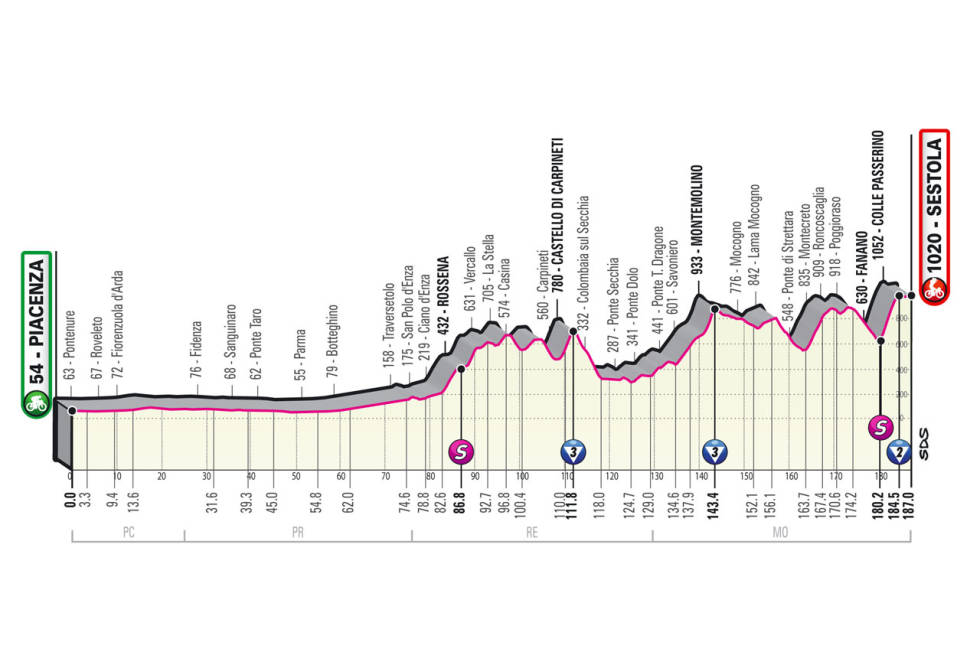 giro d'italia 2021 etappe 4 løypeprofil